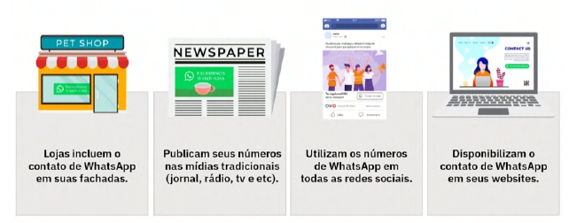 Inbound Marketing pelo Whatsapp